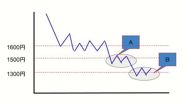 株価下落時のエントリータイミング